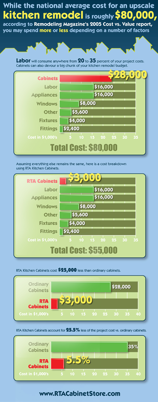 How Much Does A Kitchen Remodel Cost On Average
