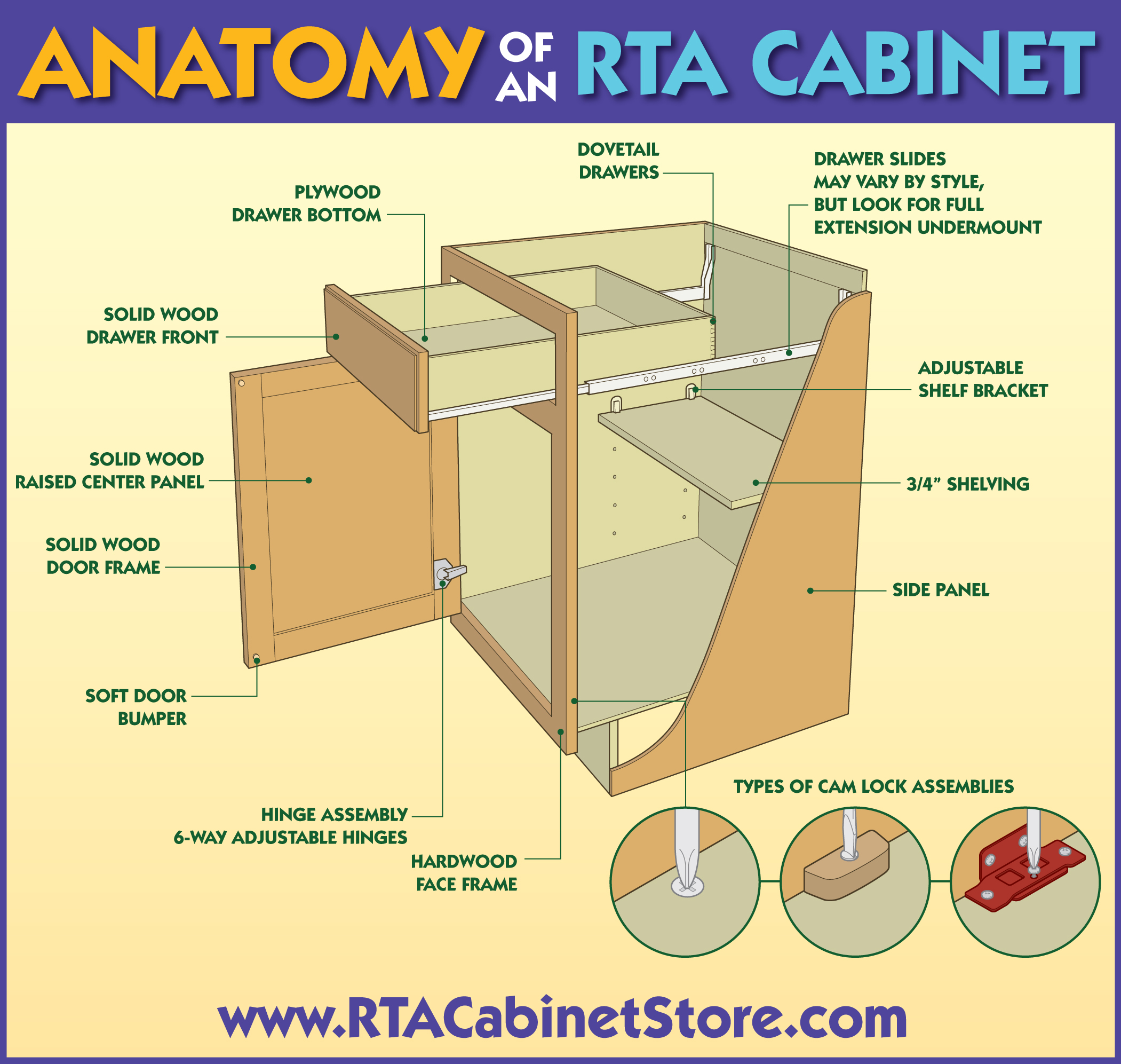 Rta Kitchen Cabinets Free Shipping Anatomy Of An Rta Cabinet Rta Kitchen Cabinets